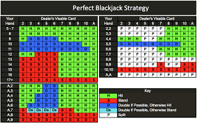 Learn About Blackjack - Its Strategy